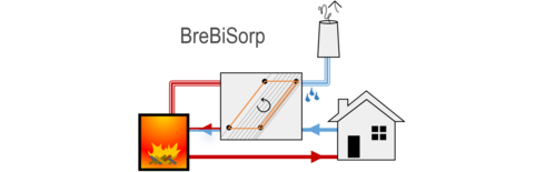 Logo BreBiSorp (Source: Munich University of Applied Sciences)