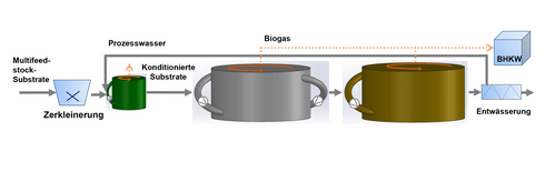 Development of an external pumping system for hydraulic reactor mixing (source: Fraunhofer IKTS)