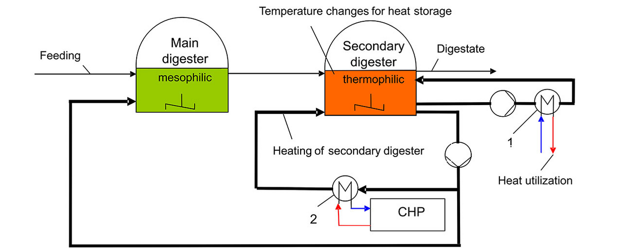 Exemplary scheme of the ThermoFlex process (source: Magdeburg-Stendal University of Applied Sciences)