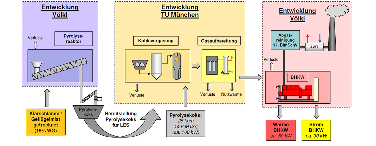 Process optimization (source: PyroGas)