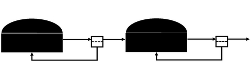 Schematic diagram of a biogas plant with double thin sludge recirculation (source: TUB)
